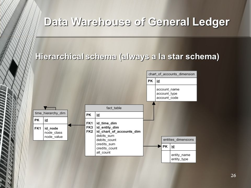 Data Warehouse of General Ledger