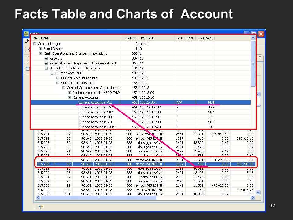 Facts Table and Charts of Account