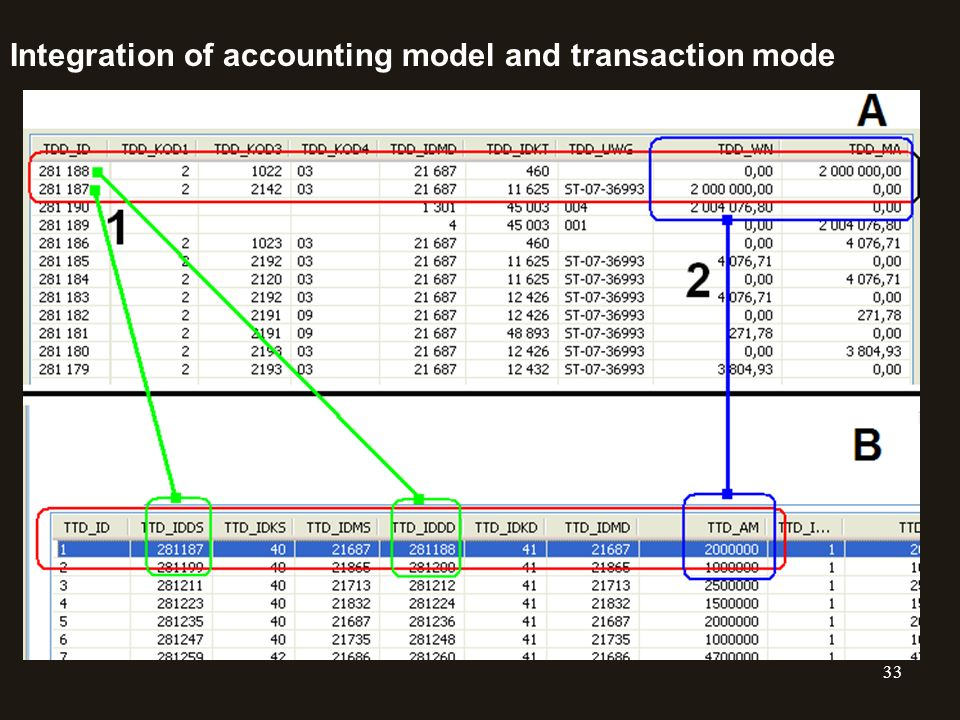 Integration of accounting model and transaction mode