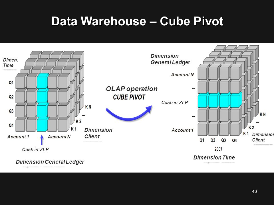 Data Warehouse – Cube Pivot