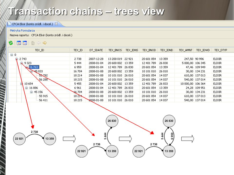 Transaction chains – trees view