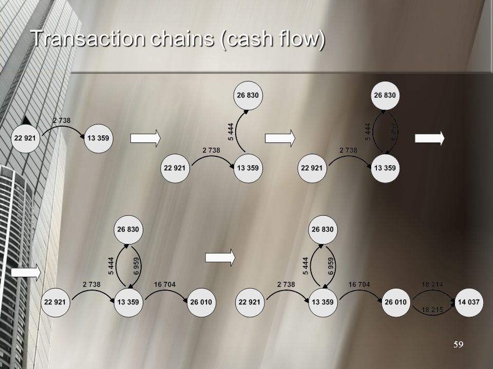 Transaction chains (cash flow)