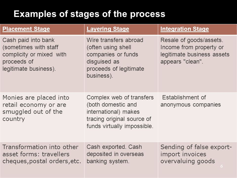 Examples of stages of the process