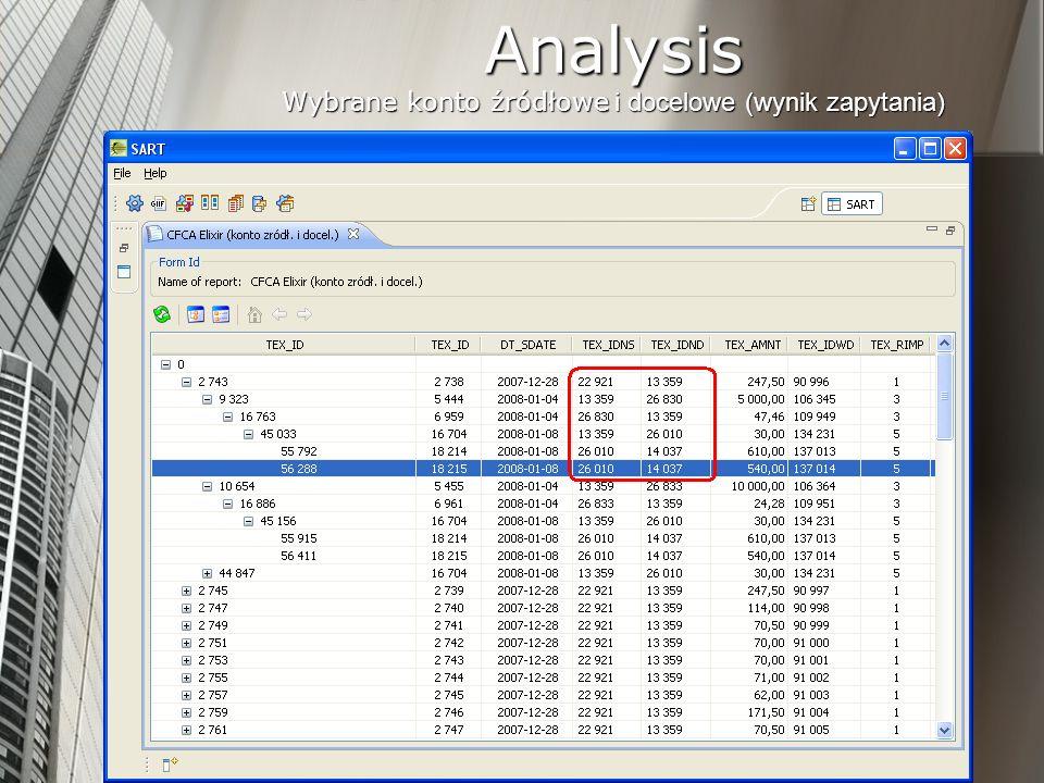 Cash Flow Chains Analysis Wybrane konto źródłowe i docelowe (wynik zapytania)