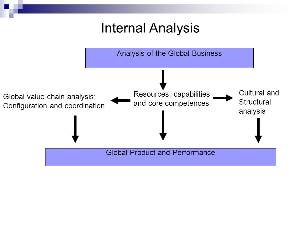 global business cultural analysis Culture is one of these obstacles and can affect the entire co-operation culture can influence the business in different ways language problems, pricing 12 problem analysis the international business that the company has decided to begin can get some consequences that have strong effects on the success of the.