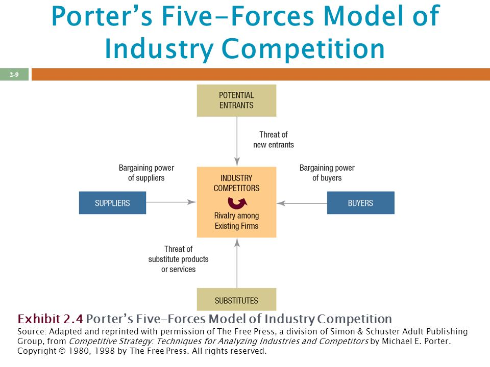 Porters 5 forces newspaper industry