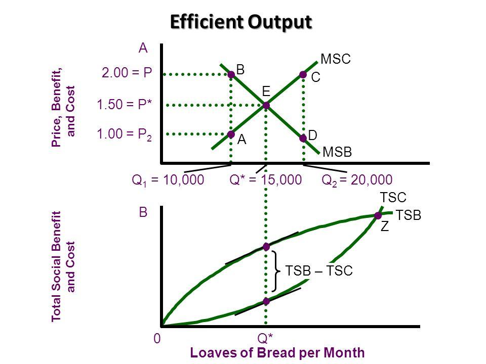 Efficient Output A MSC 2.00 = P 1.50 = P* 1.00 = P2 Q* Q1 = 10,000