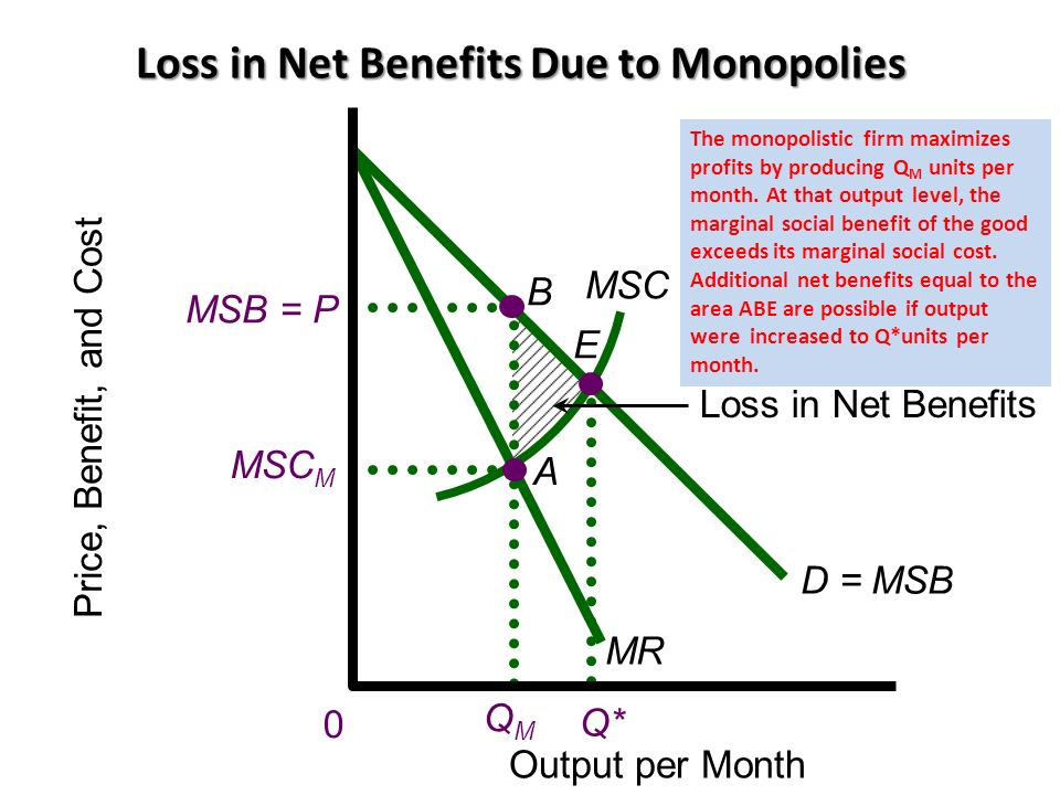 Loss in Net Benefits Due to Monopolies