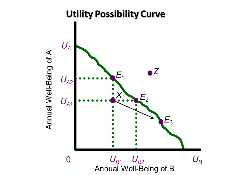 Utility Possibility Curve