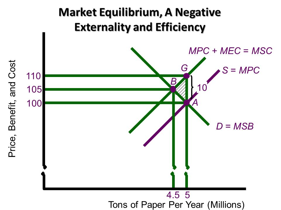 Market Equilibrium, A Negative Externality and Efficiency