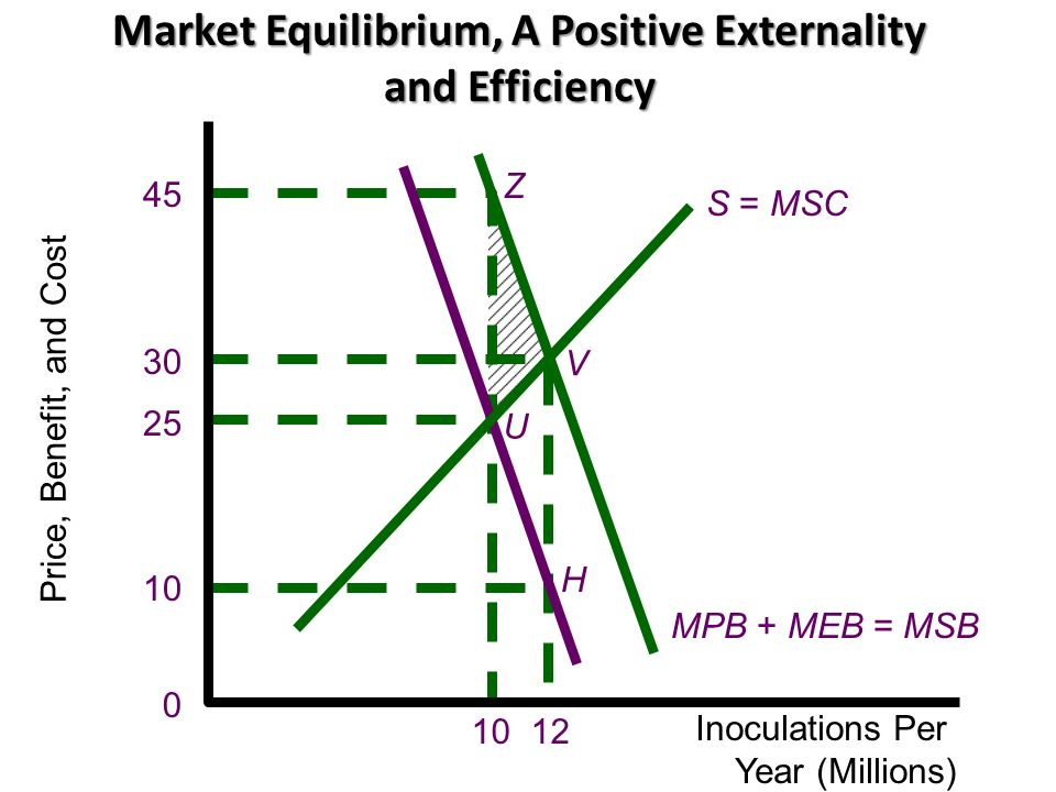 Market Equilibrium, A Positive Externality and Efficiency