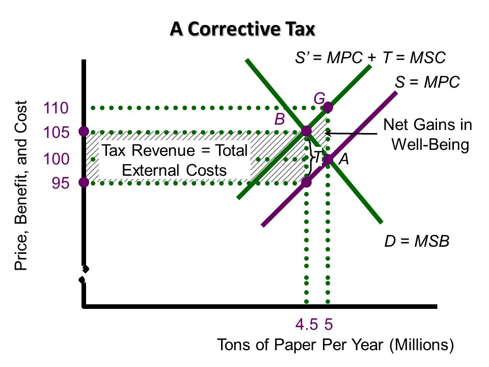 A Corrective Tax D = MSB S = MPC A S' = MPC + T = MSC