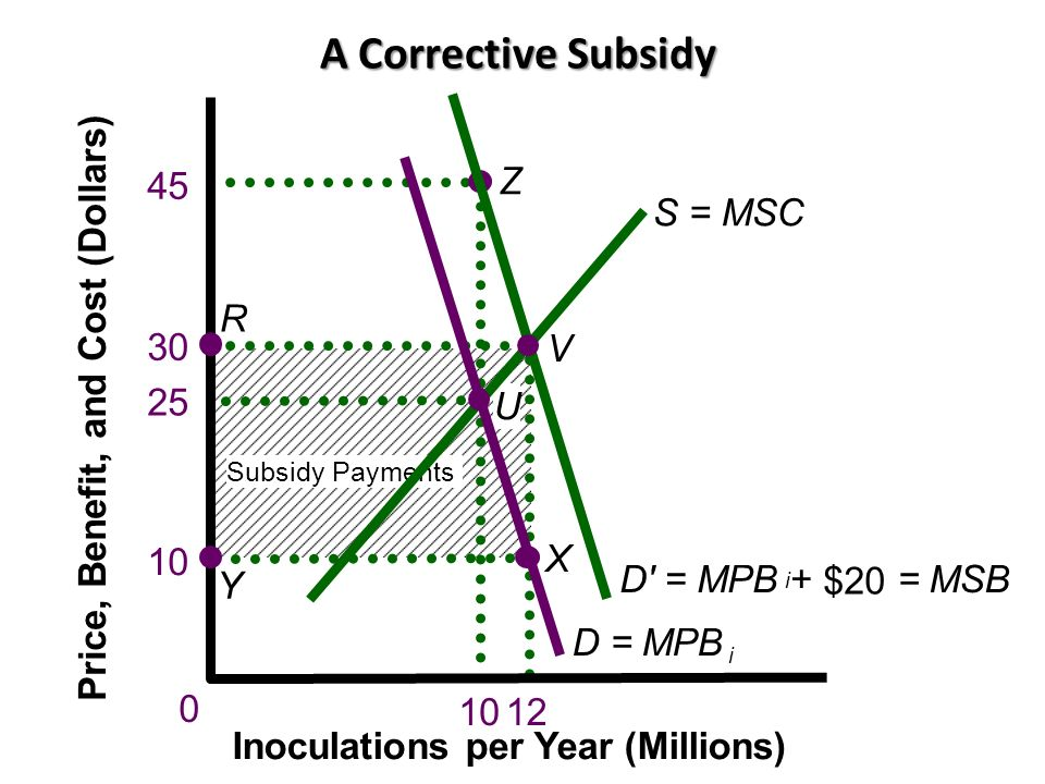 A Corrective Subsidy Price, Benefit, and Cost (Dollars)