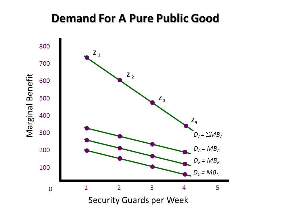 Demand For A Pure Public Good