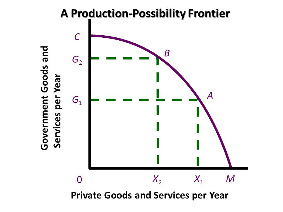 A Production-Possibility Frontier
