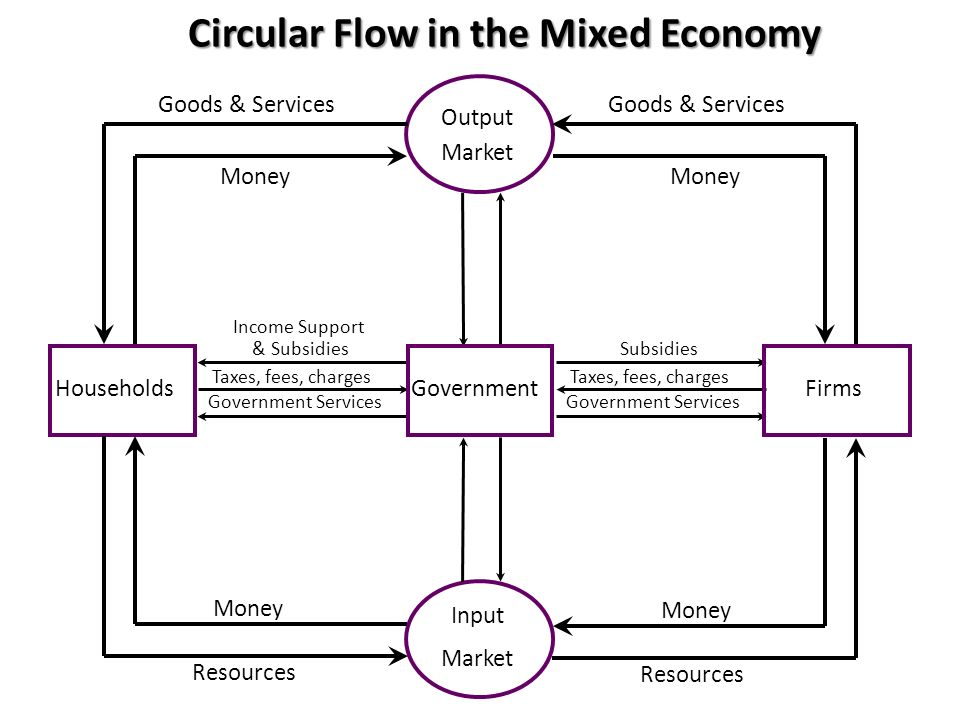 Circular Flow in the Mixed Economy