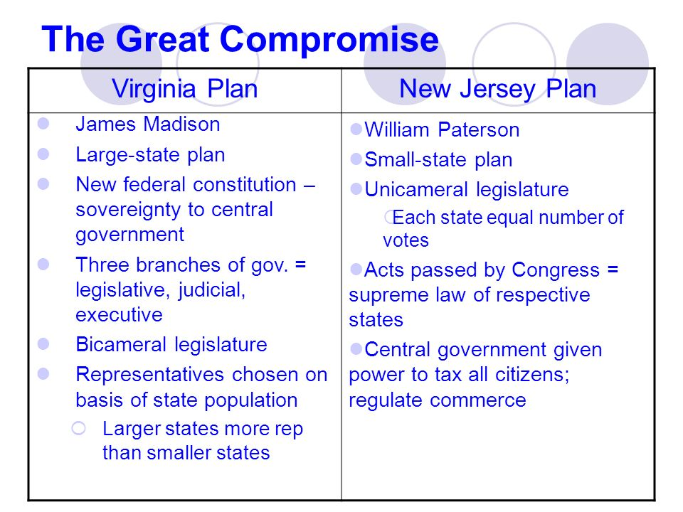 Debate on The New Jersey Plan (June 16)