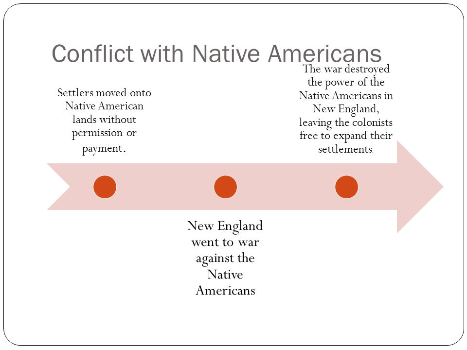 Conflict with Native Americans