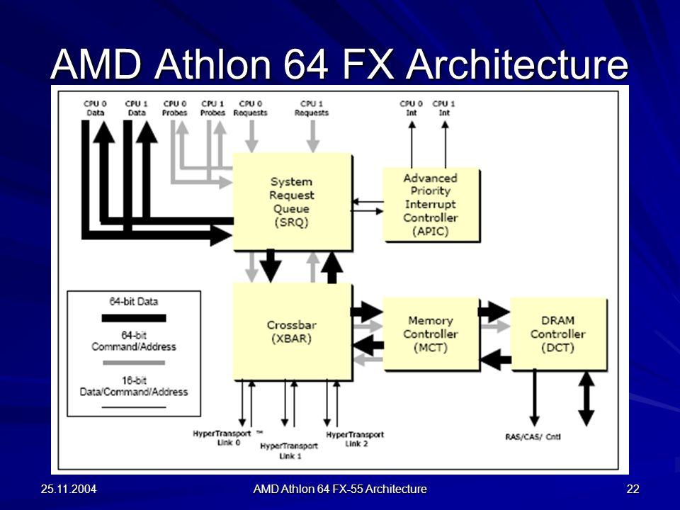 AMD Athlon 64 FX Architecture