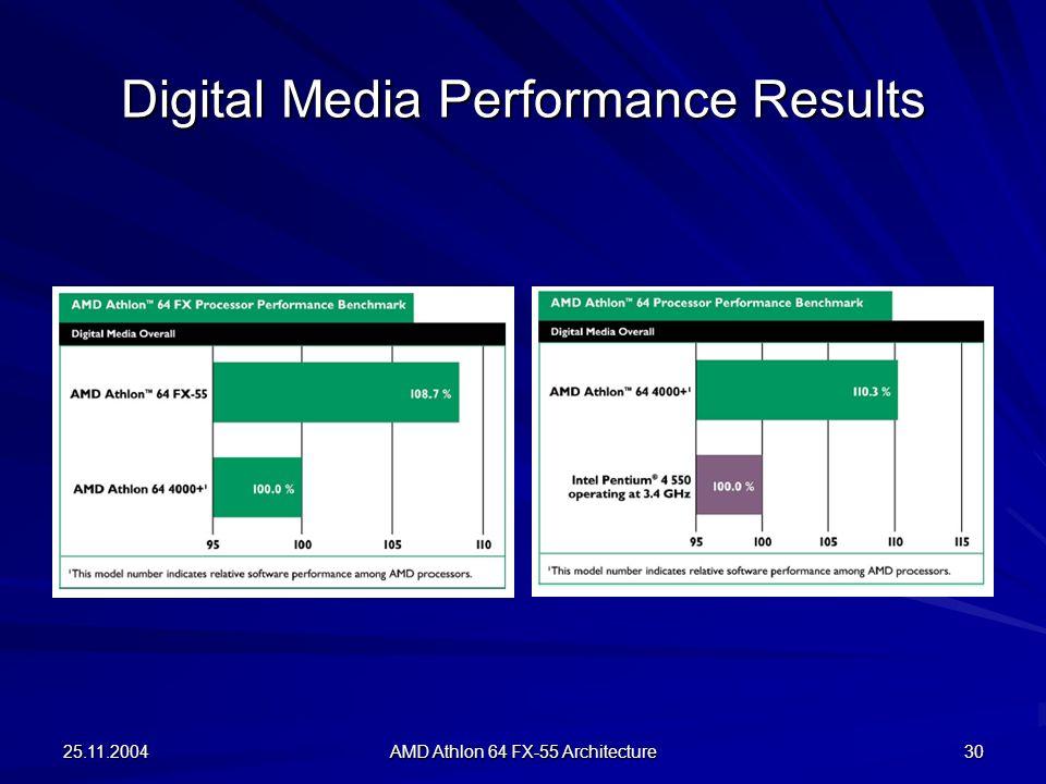 Digital Media Performance Results