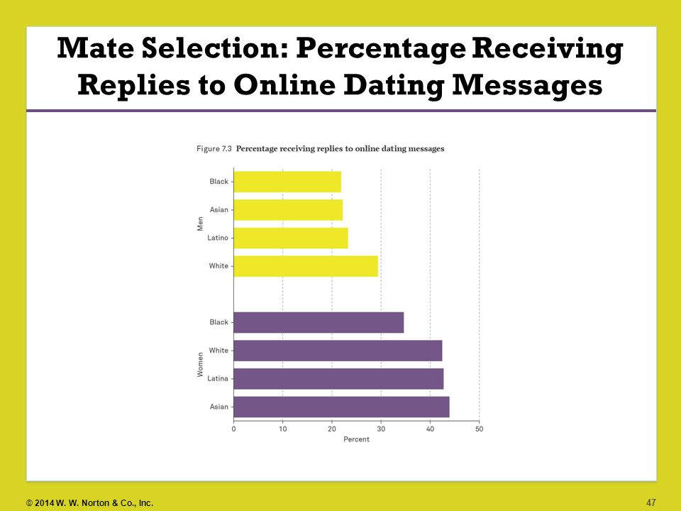 Online dating when to reply