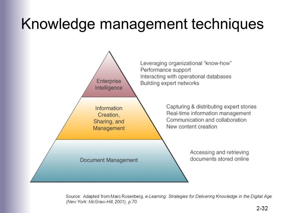 introduction of knowledge management and organisational learning management essay Organizational learning and knowledge management as a means of improving learning in the organization introduction knowledge management essay.