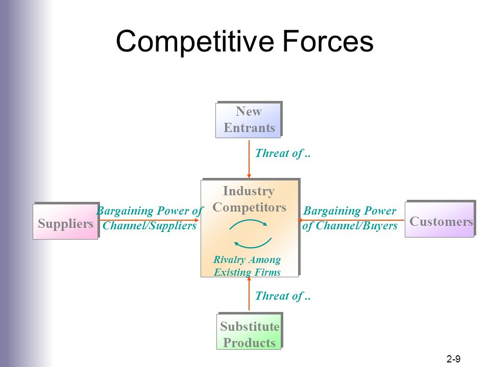 competitive automobile industry and the clients What is a competitive market a perfectly competitive market has the following characteristics: - there are many buyers and sellers in the market if the industry has 1000 identical firms, then at each market price, industry.