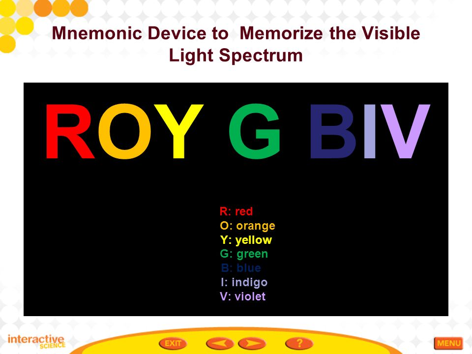 Waves of the Electromagnetic Spectrum - ppt video online ...