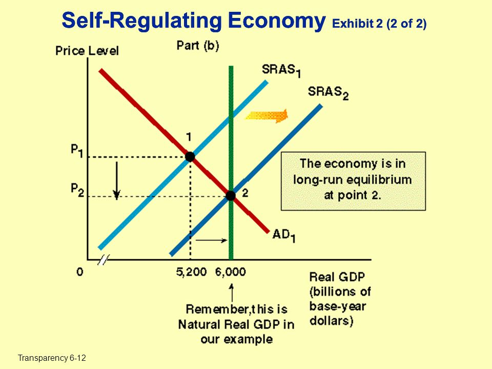self regulating economy During the great depression of the 1930s, existing economic theory was unable   that free markets have no self-balancing mechanisms that lead to full  employment  monetarist economists doubted the ability of governments to  regulate the.