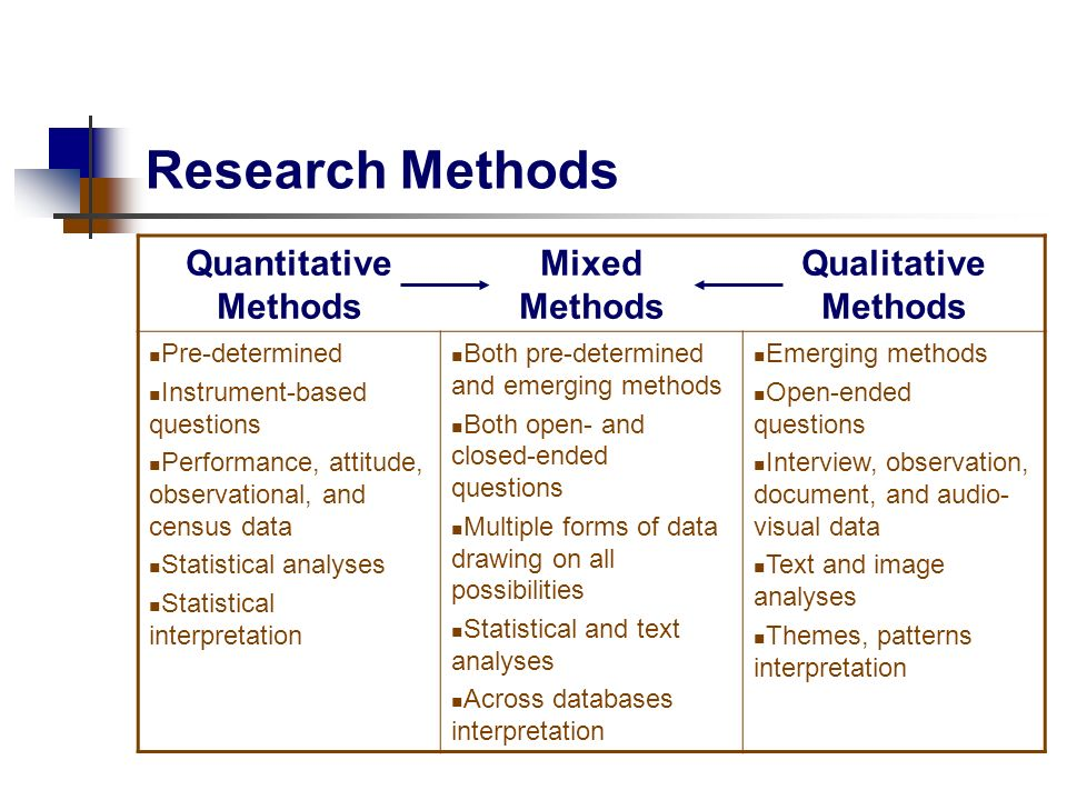 Observational research study designs