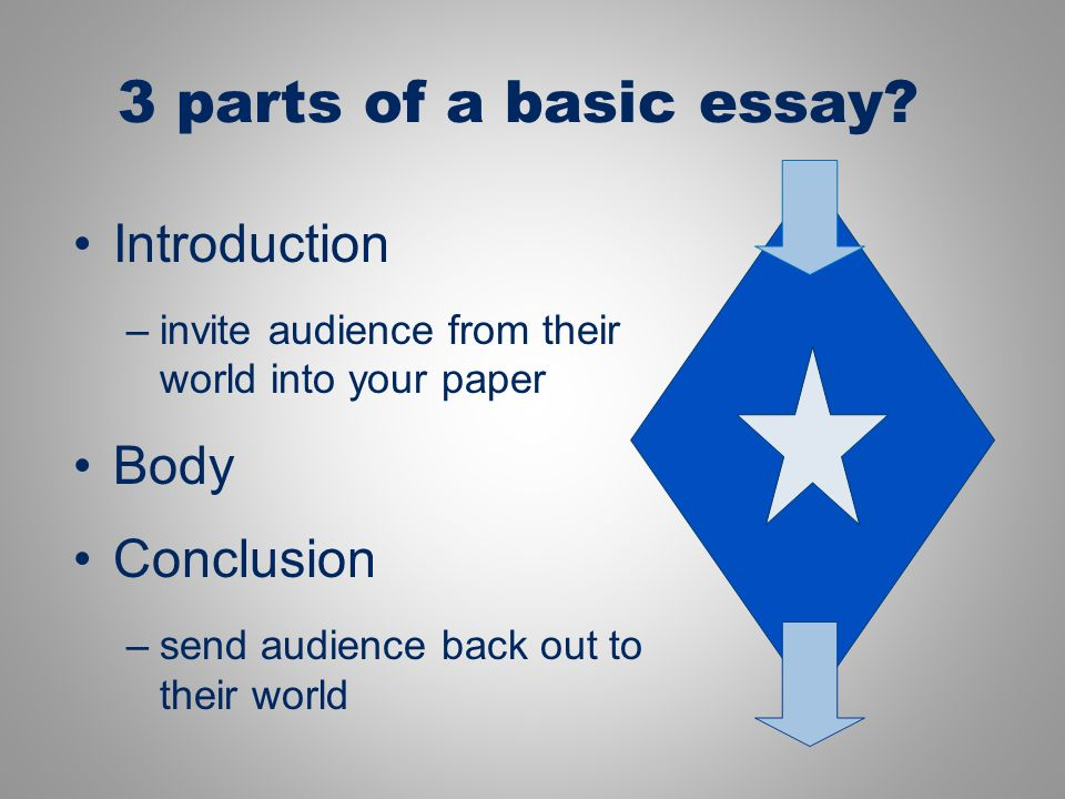4 basic parts of an essay According to kathy livingston's guide to writing a basic essay and the second part states the point of the essay 7 tips on writing an effective essay.