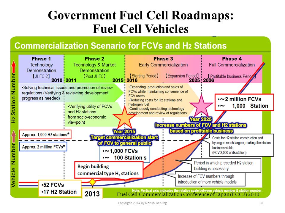 Japan s fuel cell and hydrogen commercialization strategy for Commercialization roadmap