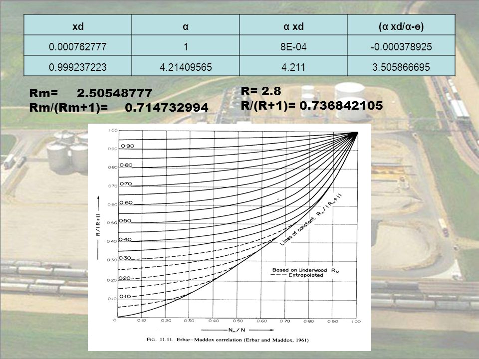 how to find k1 from flooding velocity