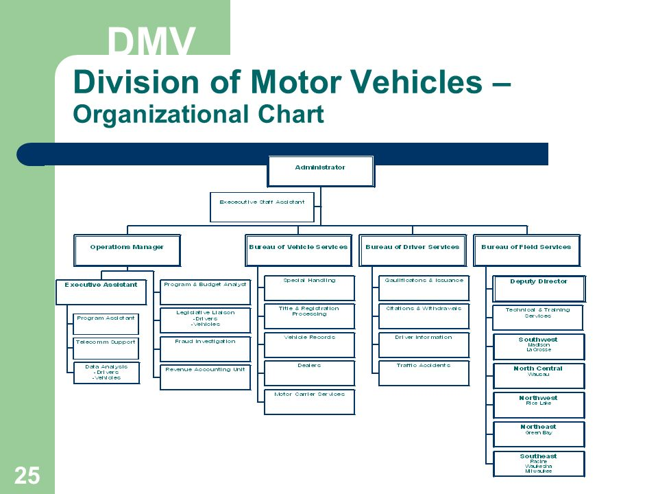 Restructuring proposal ppt download for Dmv department of motor vehicle