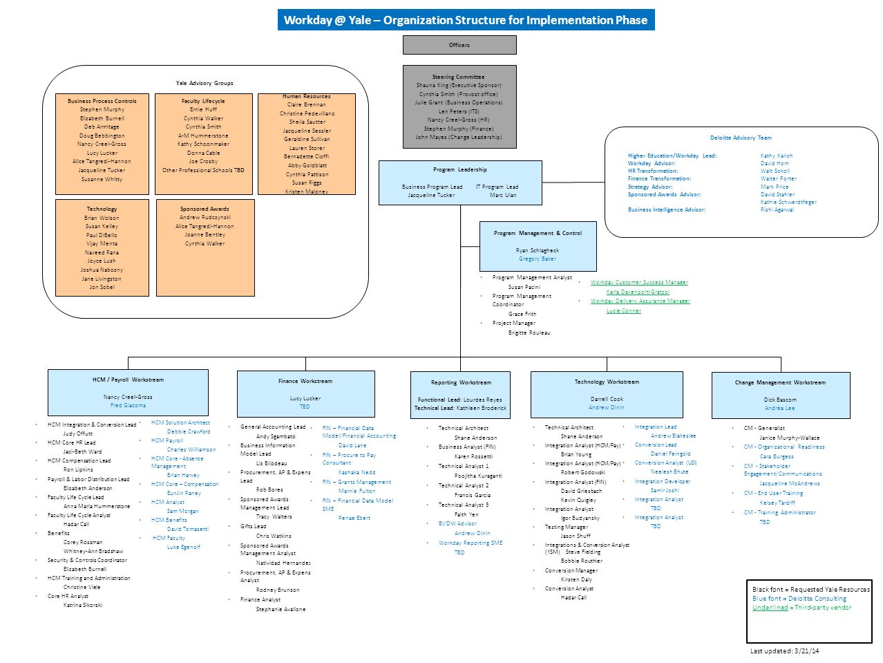 Yale Organization Structure For Implementation Phase