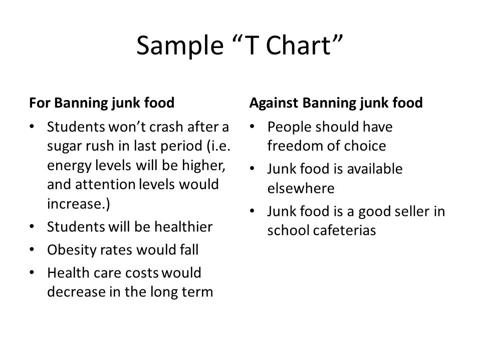 writing a series of paragraphs the opinion piece essay ppt sample t chart for banning junk food against banning junk food
