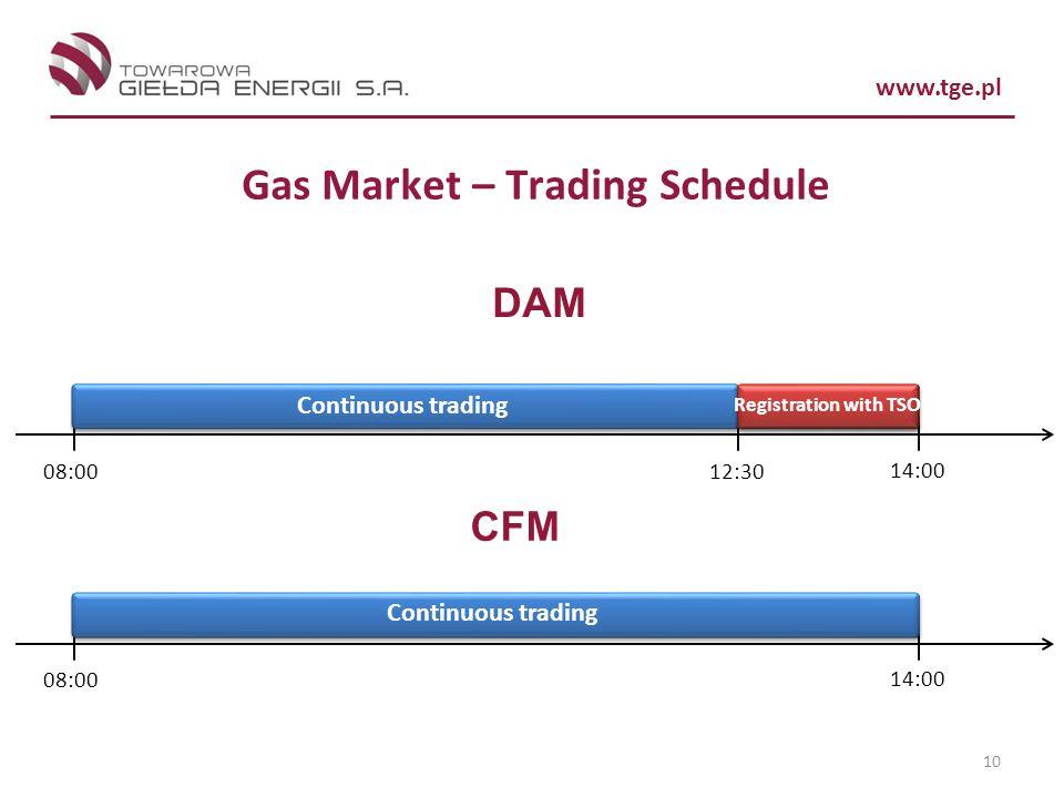 Gas Market – Trading Schedule
