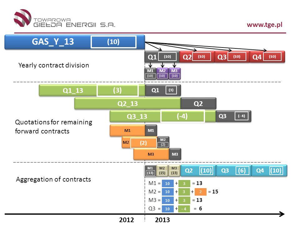 GAS_Y_13 (10) Q1 Q2 Q3 Q4 Yearly contract division Q2_13 Q1_13 Q3_13