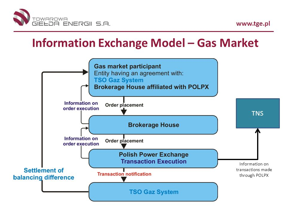 Information Exchange Model – Gas Market