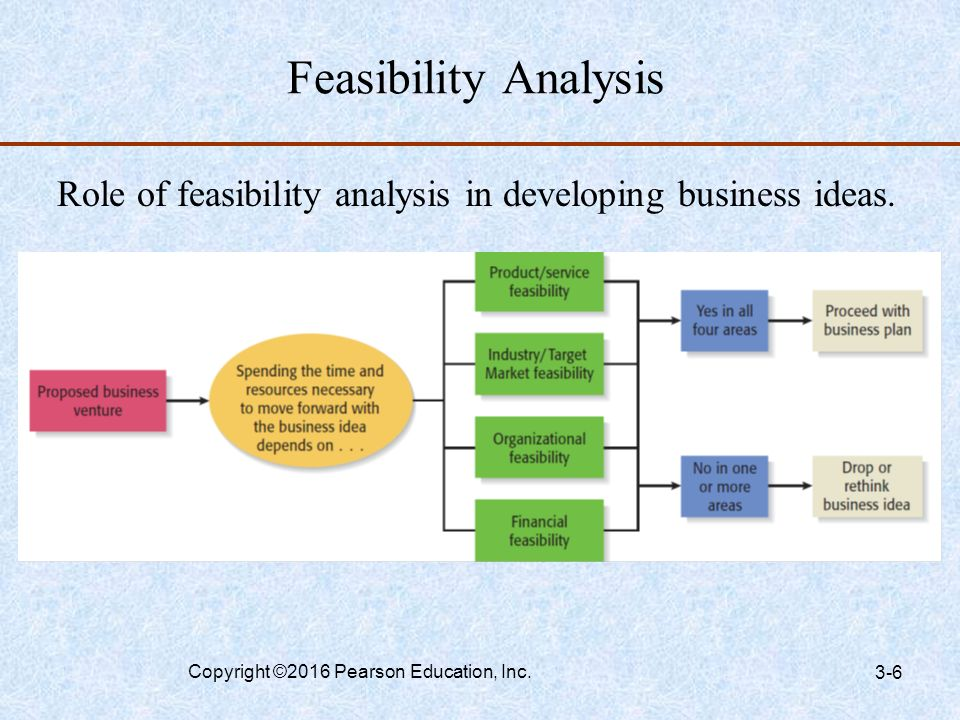 feasibility analysis Policy no 121: investing in information technology feasibility study requirements requirements of the feasibility study are met for example: a federal implementation.