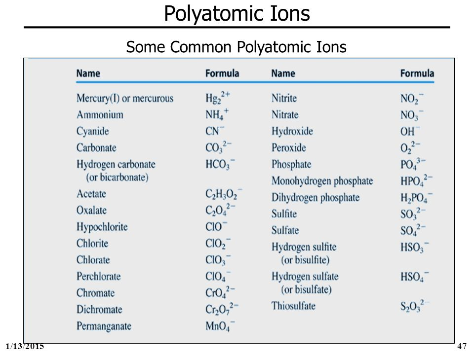 how to remember polyatomic ions charges