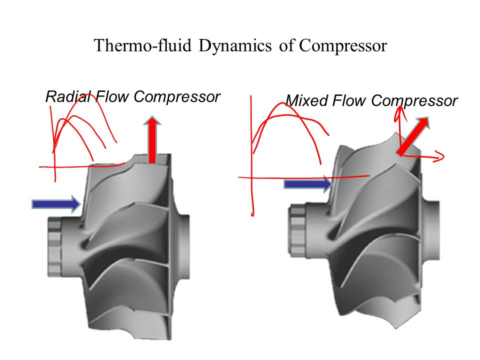 Mixed Flow Compressor : Turbo charging of i c engines ppt download