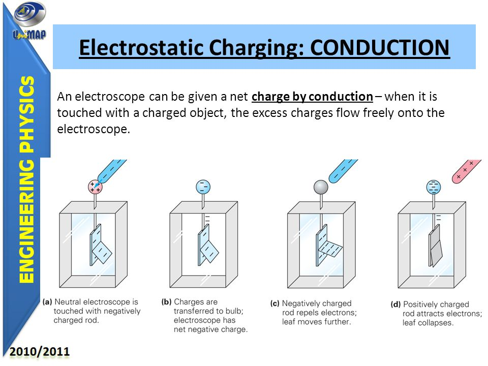 electrostatic electric charge and induction a charged This polarization of charge is called electrostatic induction a direct consequence of electrostatic induction is that the electric field inside an unconnected conductor is always zero at steady state.