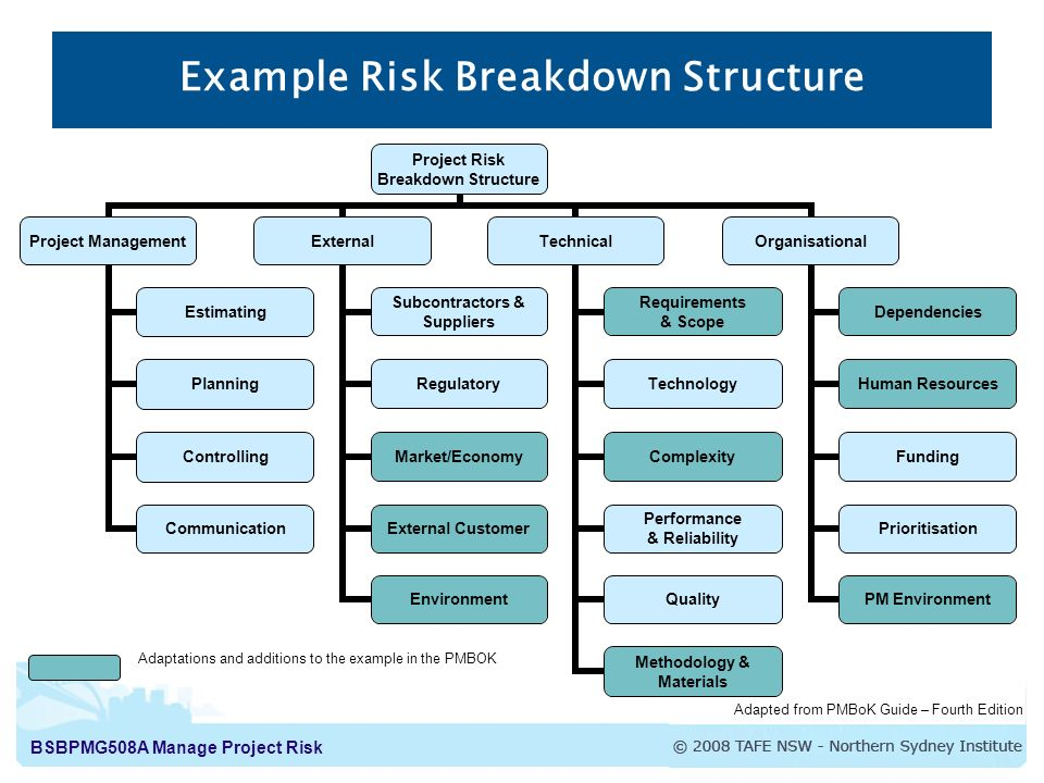 risk management and work breakdown structure Project risk management according to the pmbok people producing a risk management plan risk management plan components boat with sharks how to write a risk management plan 10 days to become a better project manager - day 3 day 3: create a work breakdown structure filed under:.