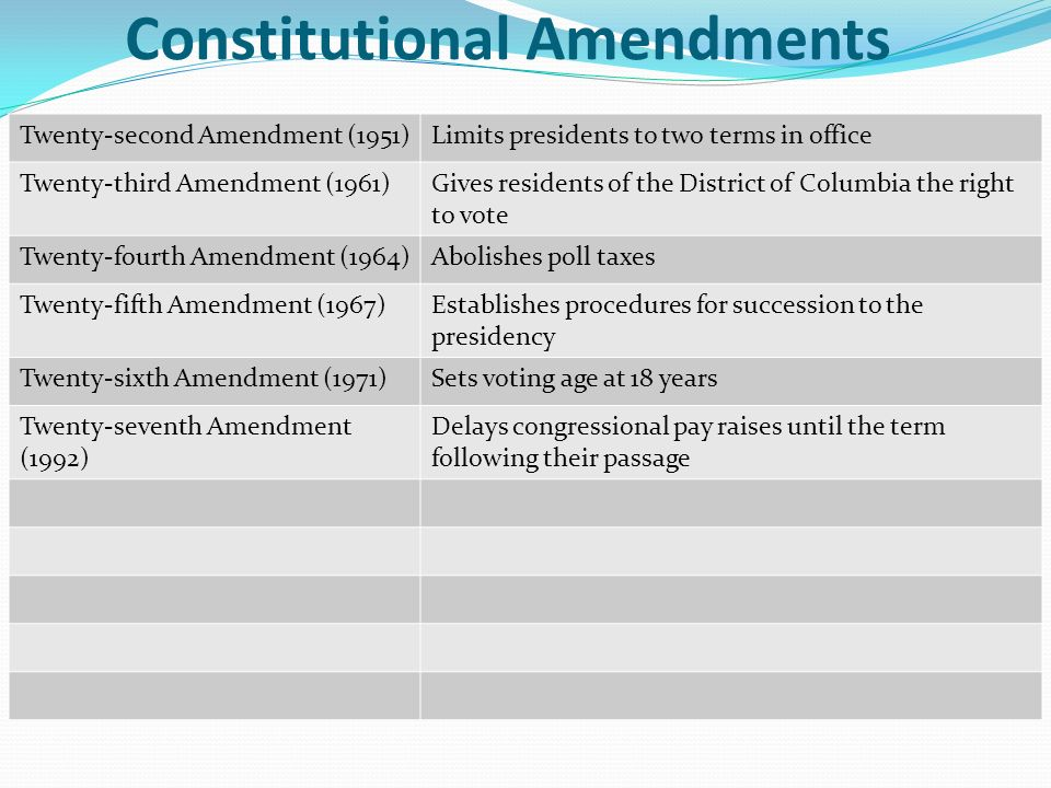 twenty eighth amendment congressional term limits House report on congressional term limits amendment  shall be a  representative who shall not have attained to the age of twenty-five years,   his eighth six-year term in the senate--can claim to be a proponent of term limits, 9.