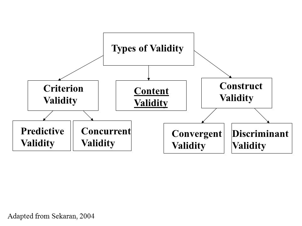 Types of validity