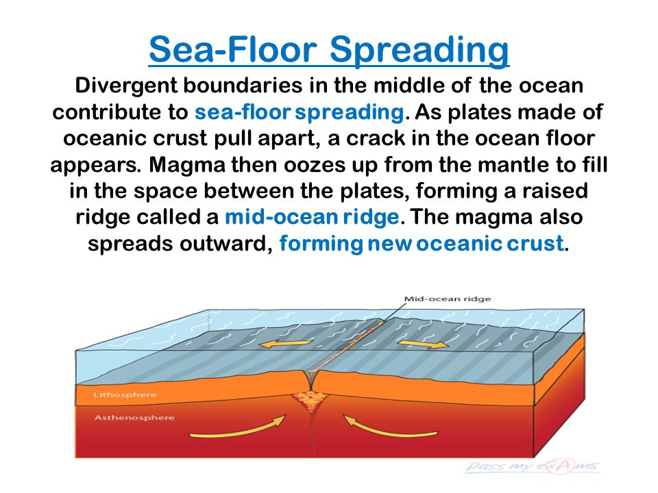 Sea-Floor Spreading Divergent boundaries in the middle of the ocean contribute to sea-floor spreading.