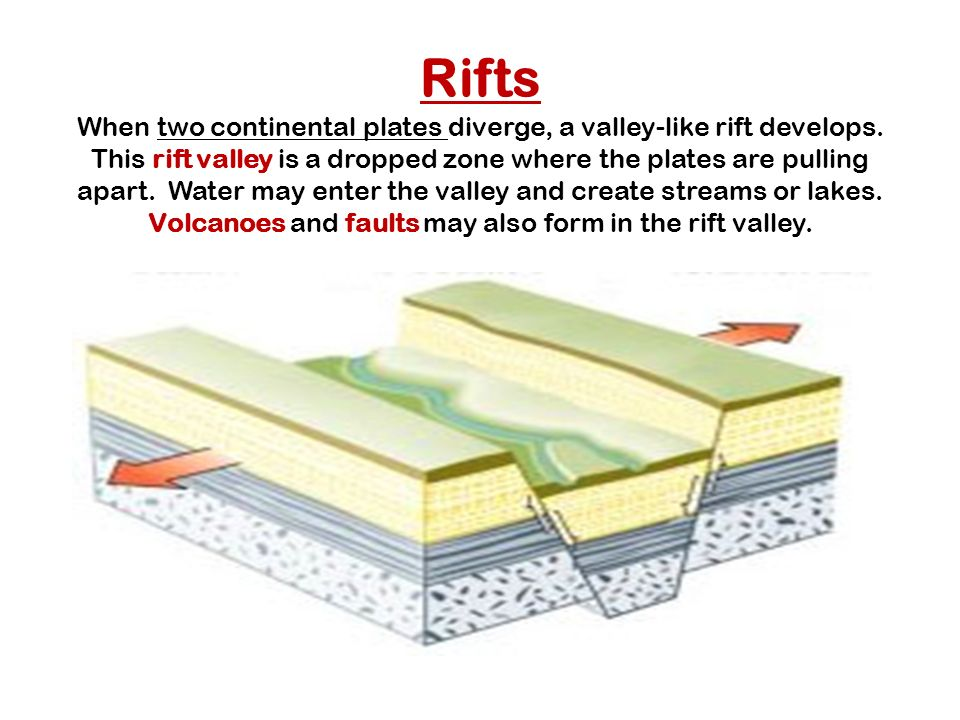 Rifts When two continental plates diverge, a valley-like rift develops