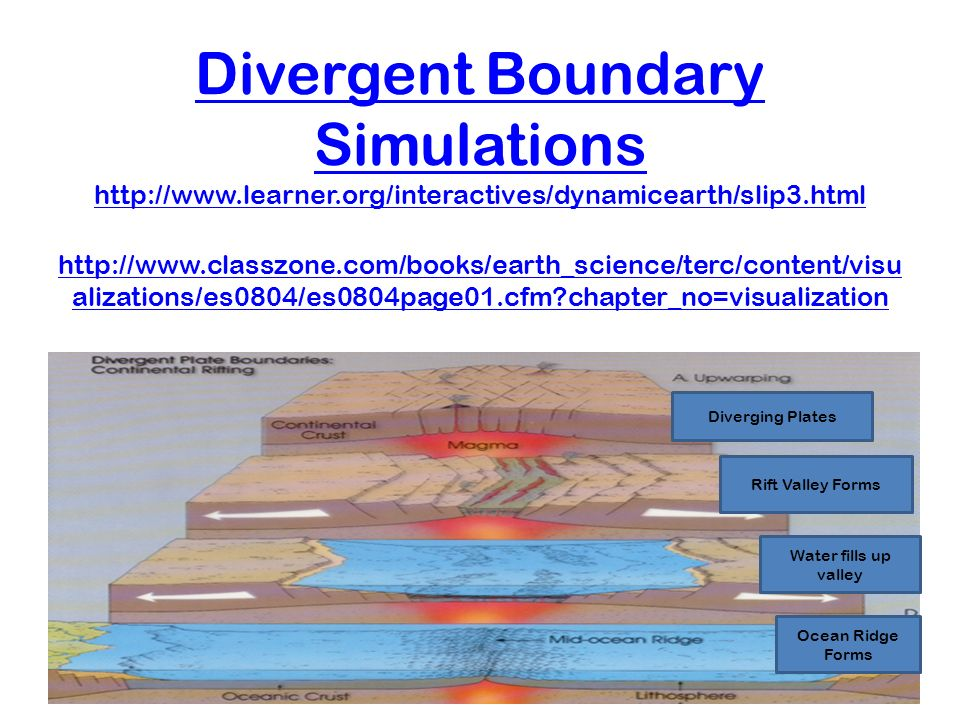 Divergent Boundary Simulations   learner
