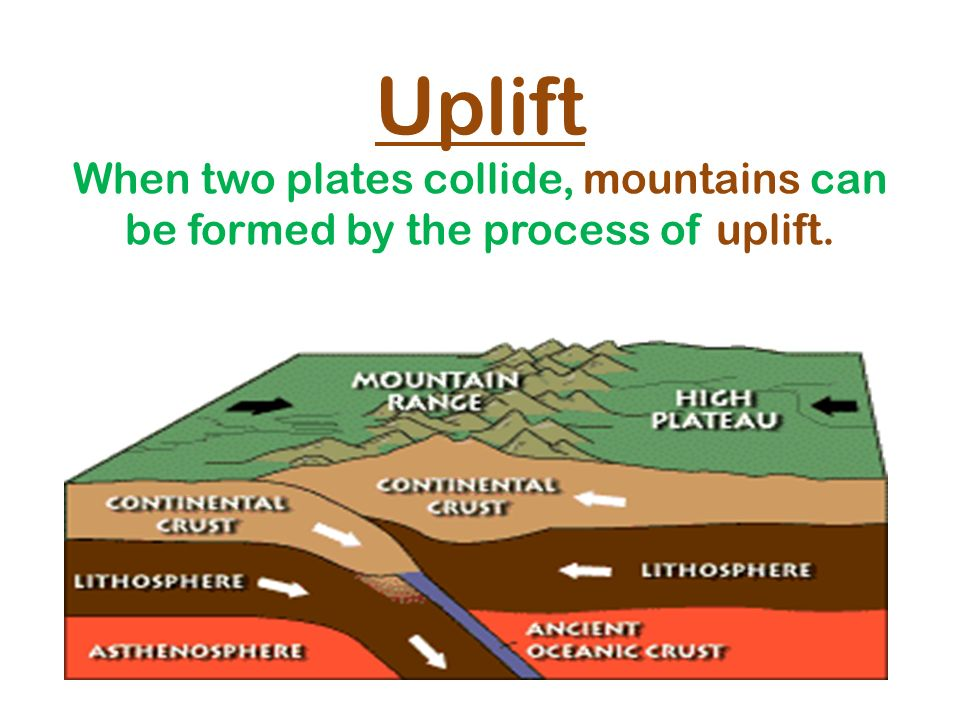 Uplift When two plates collide, mountains can be formed by the process of uplift.